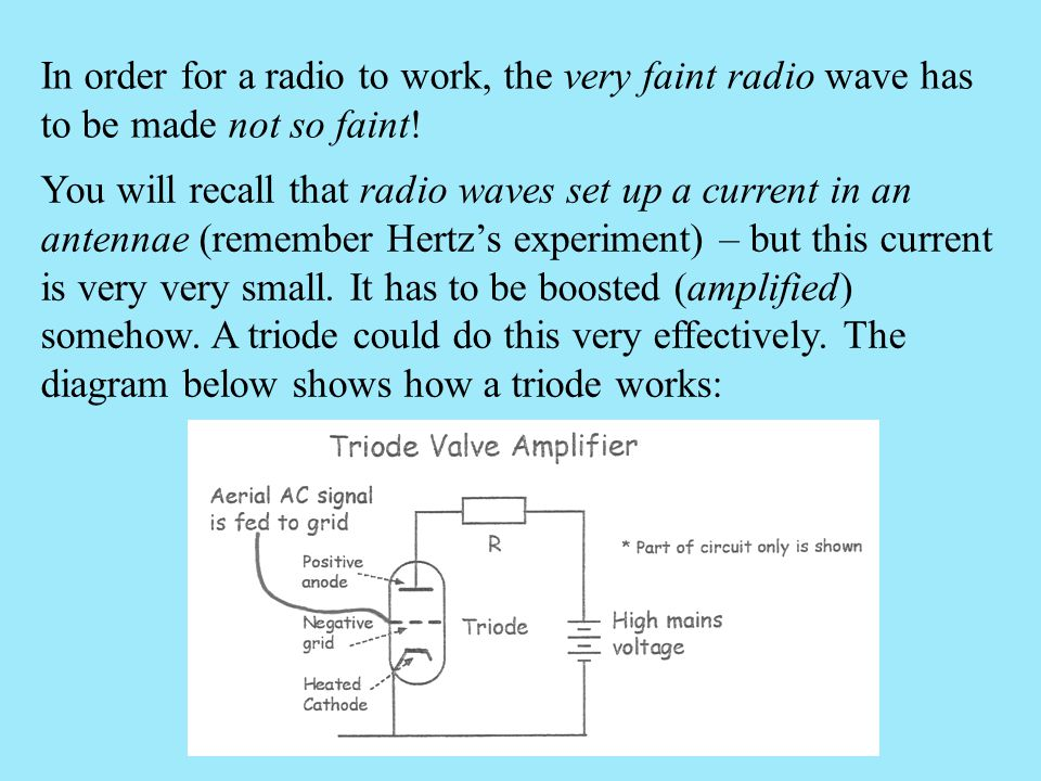 In order for a radio to work, the very faint radio wave has to be made not so faint!
