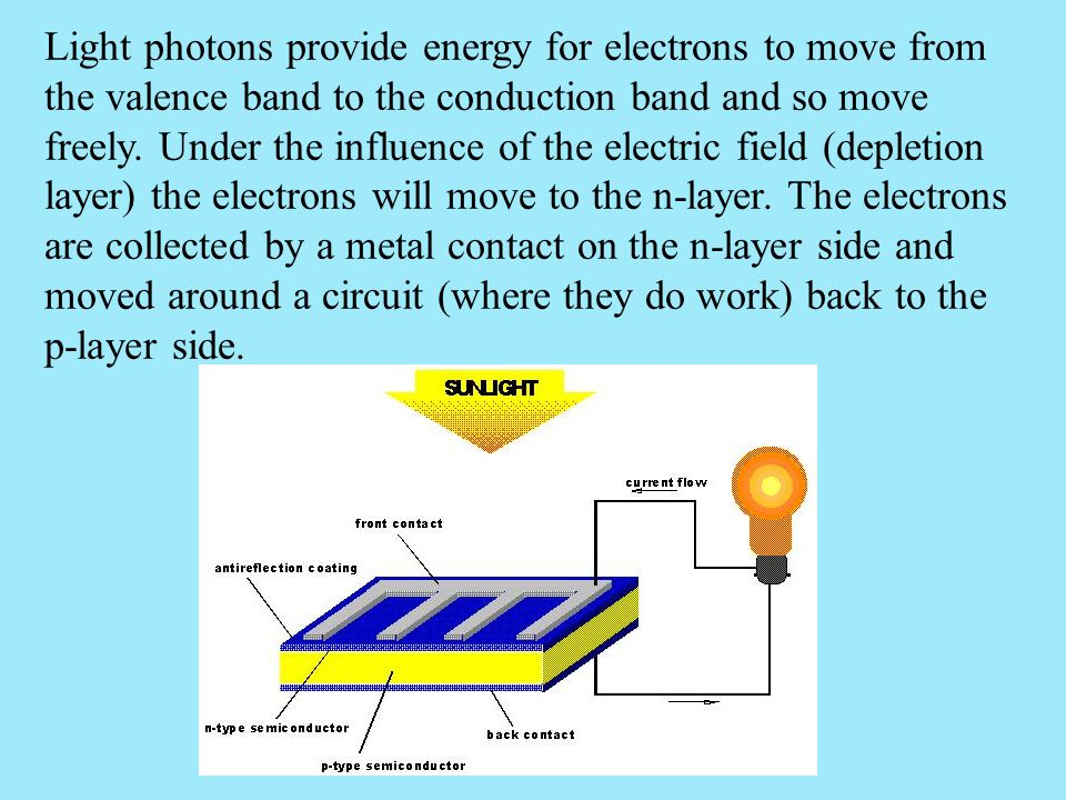 Light photons provide energy for electrons to move from the valence band to the conduction band and so move freely.