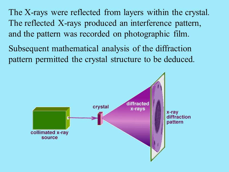 The X-rays were reflected from layers within the crystal
