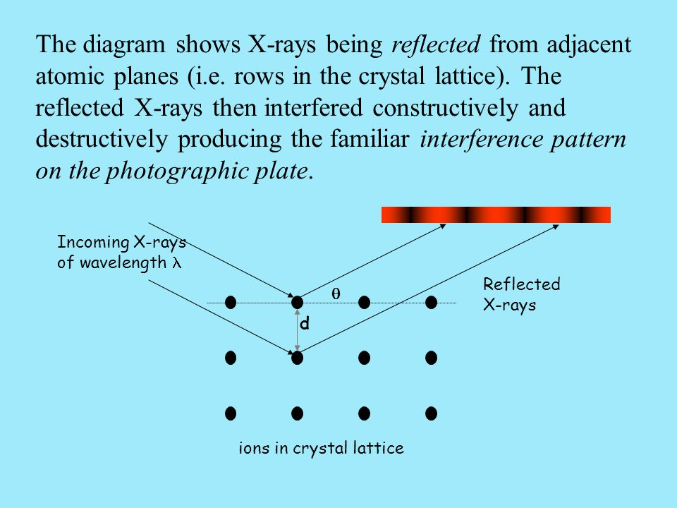 The diagram shows X-rays being reflected from adjacent atomic planes (i.e. rows in the crystal lattice). The reflected X-rays then interfered constructively and destructively producing the familiar interference pattern on the photographic plate.