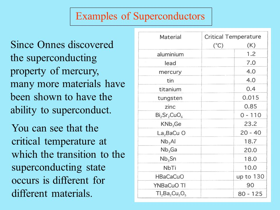 Examples of Superconductors