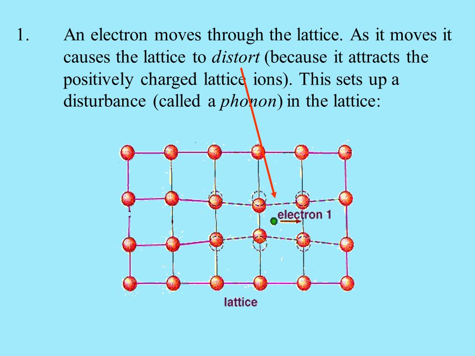 1. An electron moves through the lattice. As it moves it