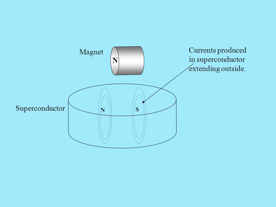 Currents produced in superconductor extending outside.