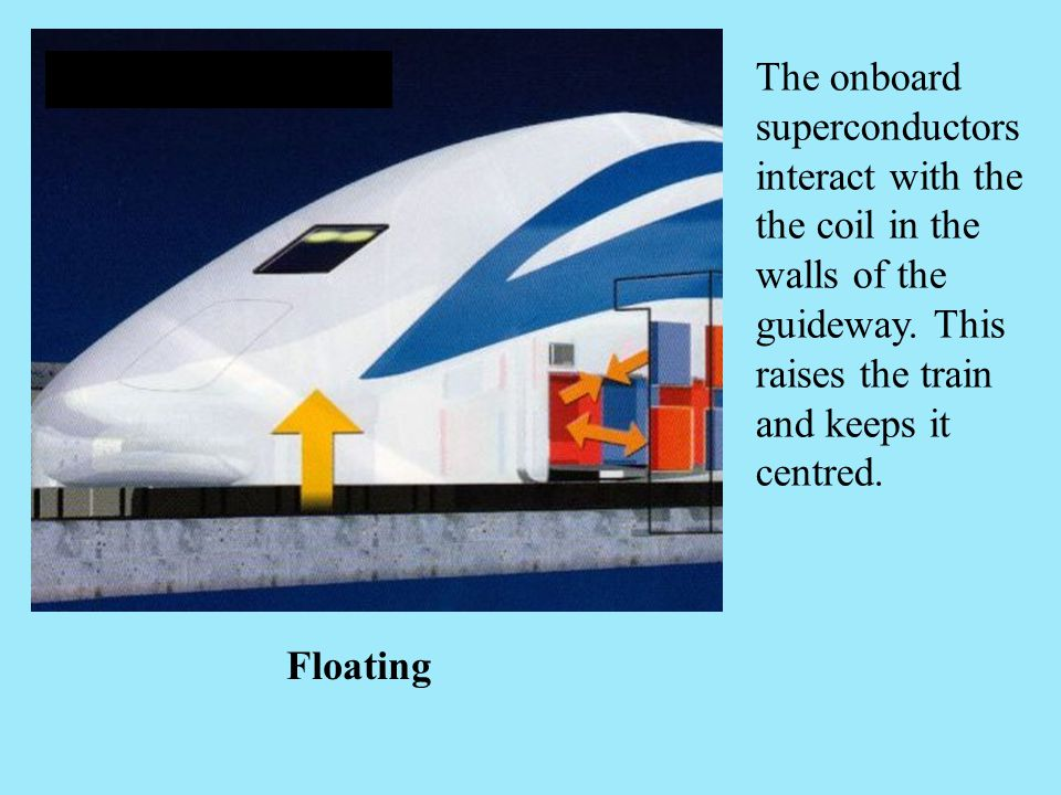 The onboard superconductors interact with the the coil in the walls of the guideway. This raises the train and keeps it centred.
