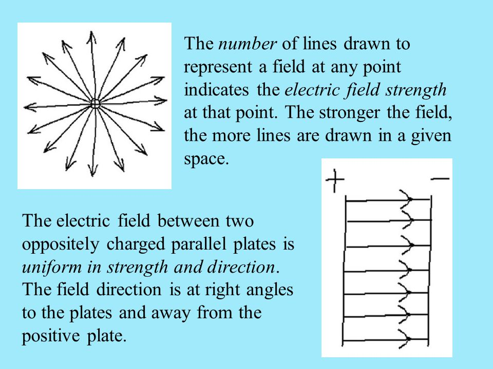 The number of lines drawn to represent a field at any point indicates the electric field strength at that point. The stronger the field, the more lines are drawn in a given space.