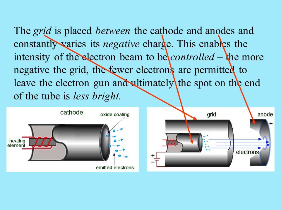 The grid is placed between the cathode and anodes and constantly varies its negative charge.