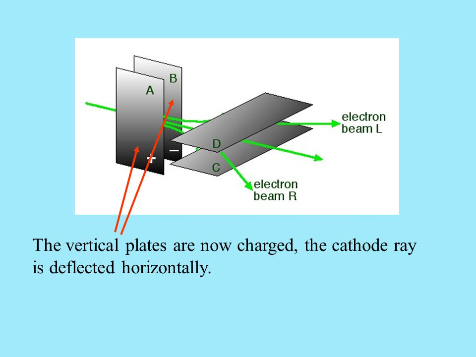 The vertical plates are now charged, the cathode ray is deflected horizontally.