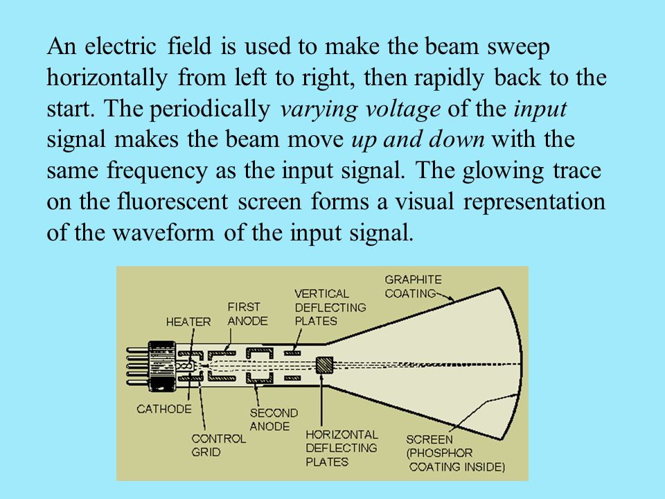 An electric field is used to make the beam sweep horizontally from left to right, then rapidly back to the start.