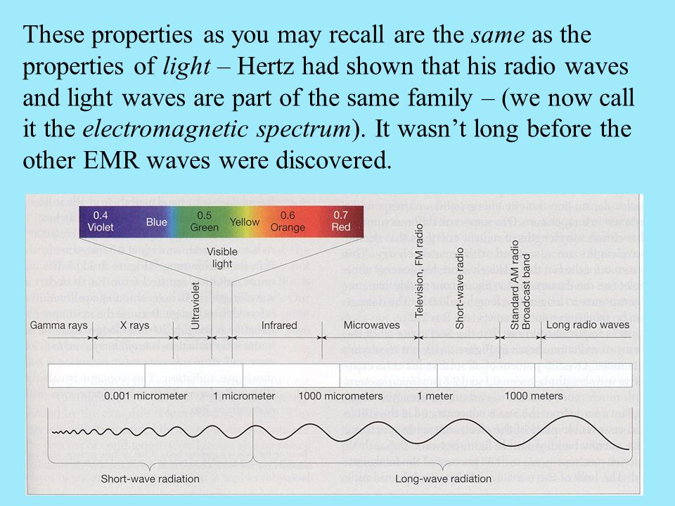 These properties as you may recall are the same as the properties of light – Hertz had shown that his radio waves and light waves are part of the same family – (we now call it the electromagnetic spectrum).