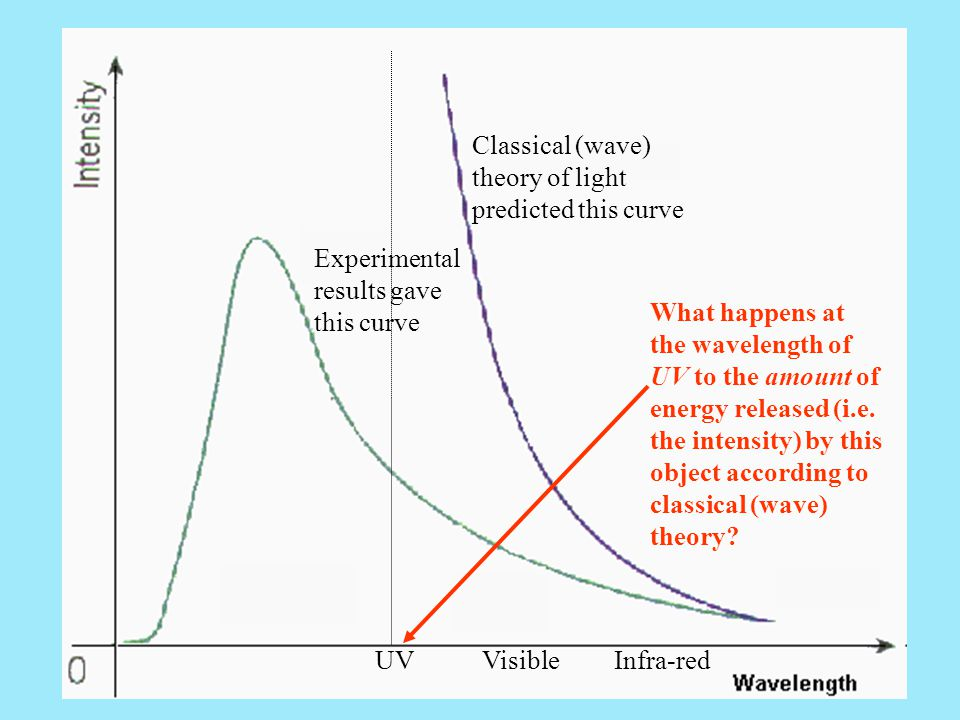 Experimental results gave this curve