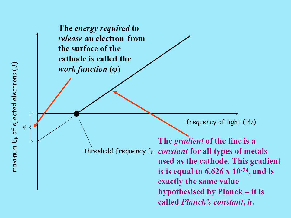 The energy required to release an electron from the surface of the cathode is called the work function (j)