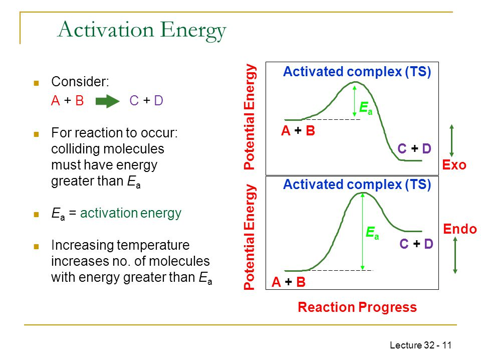 Activation Energy Activated complex (TS) Consider: A + B C + D