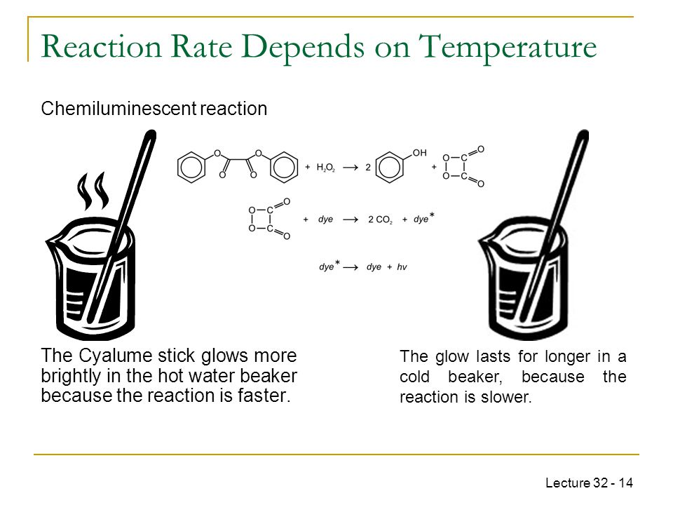 Reaction Rate Depends on Temperature