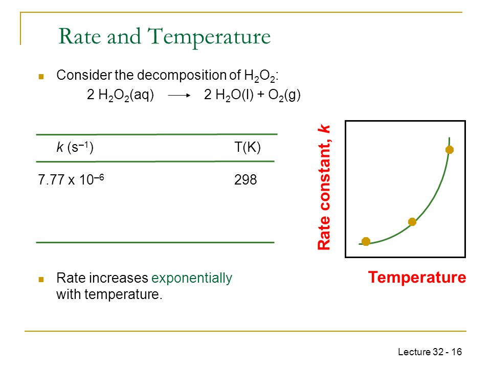 Rate and Temperature Rate constant, k Temperature