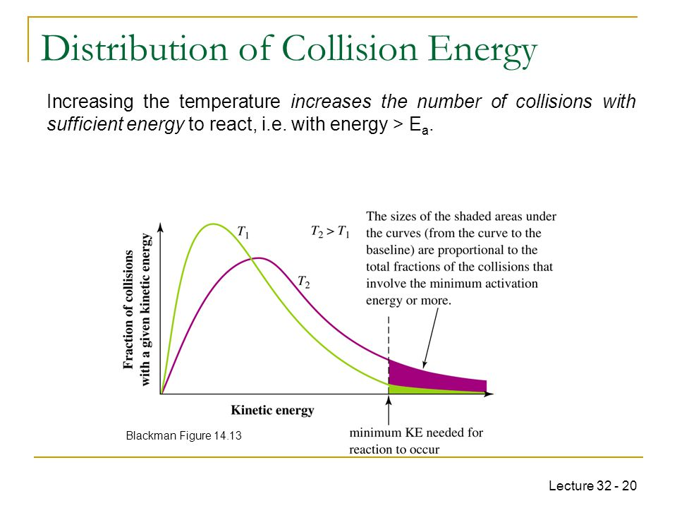 Distribution of Collision Energy
