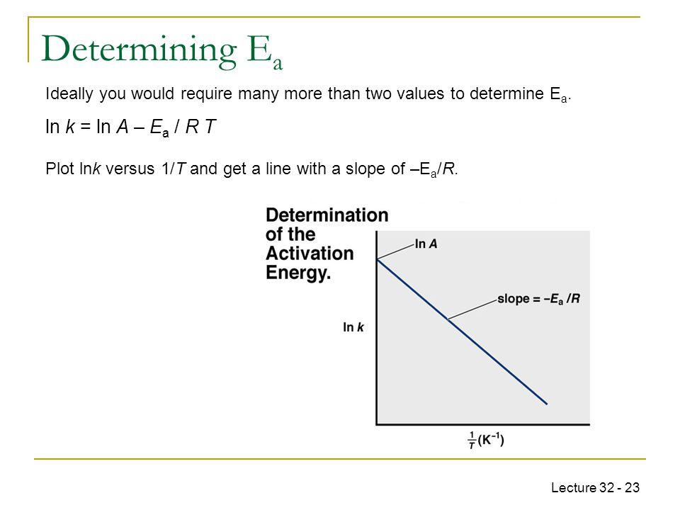 Determining Ea ln k = ln A – Ea / R T