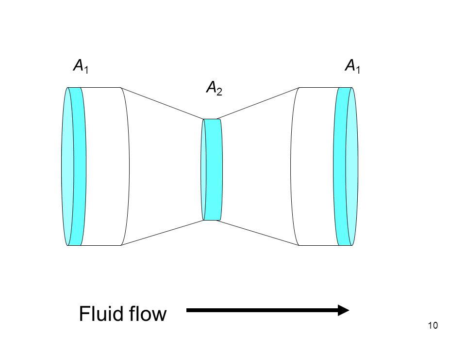 A1 A1 A2 Fluid flow