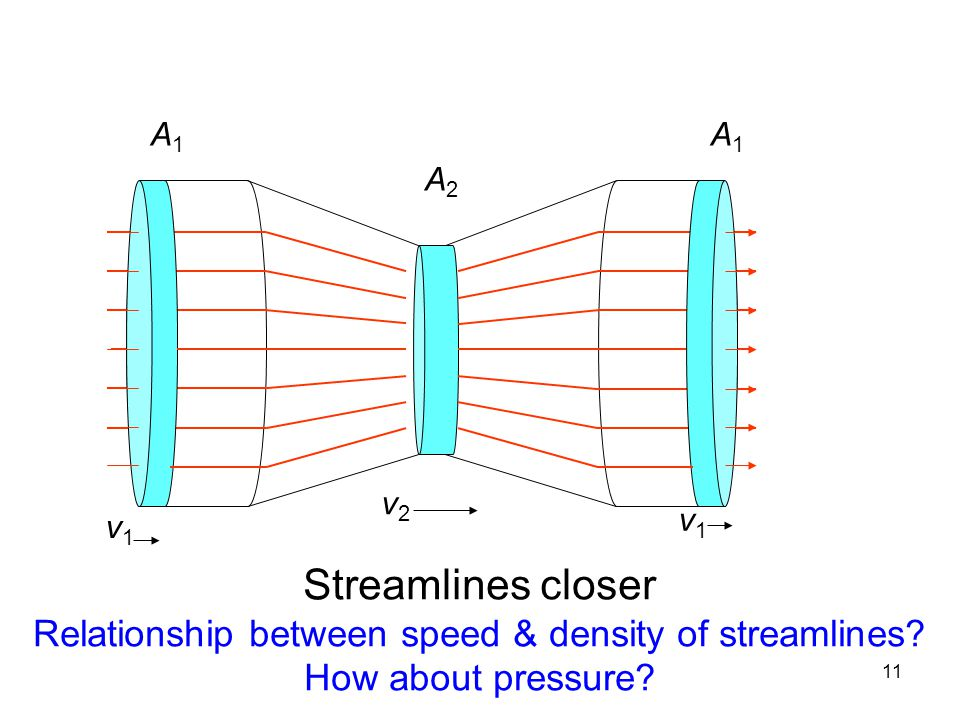 Relationship between speed & density of streamlines