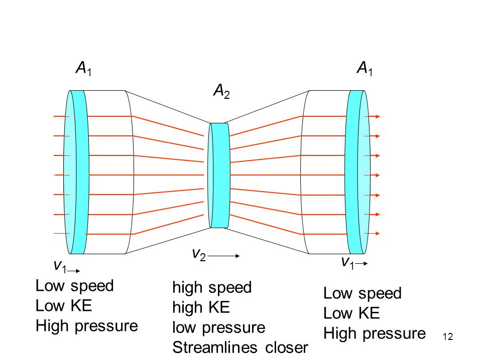 A1 A1. A2. v2. v1. v1. Low speed. Low KE. High pressure. high speed. high KE. low pressure.