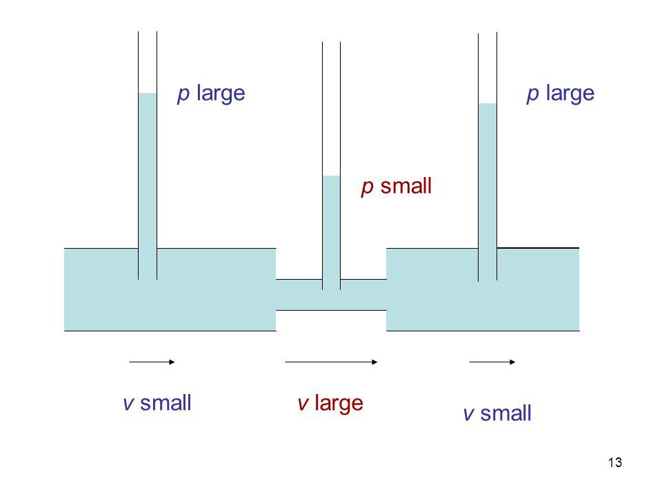 p large p large p small v small v large v small