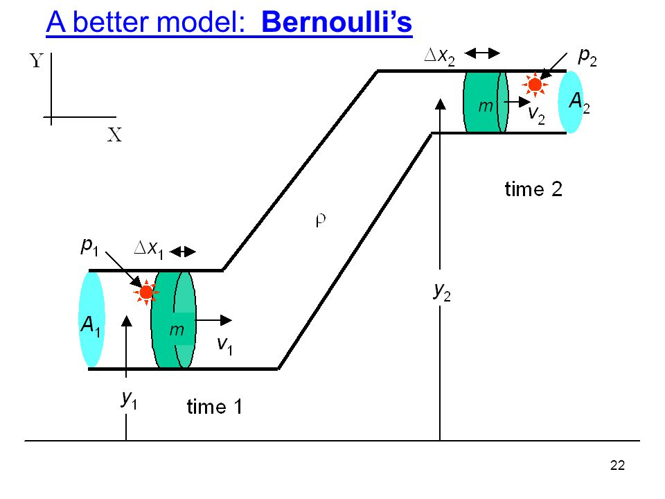 A better model: Bernoulli's