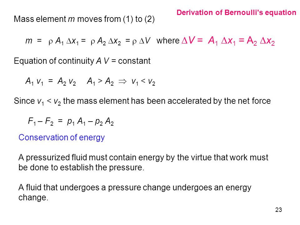 Mass element m moves from (1) to (2)