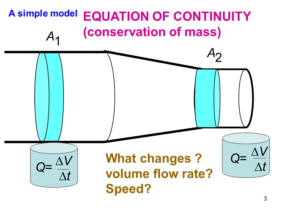 EQUATION OF CONTINUITY (conservation of mass) A 1 A 2
