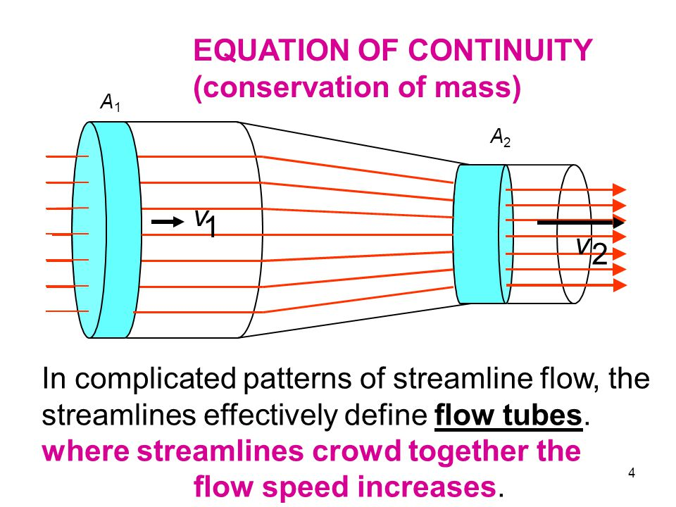 EQUATION OF CONTINUITY (conservation of mass)