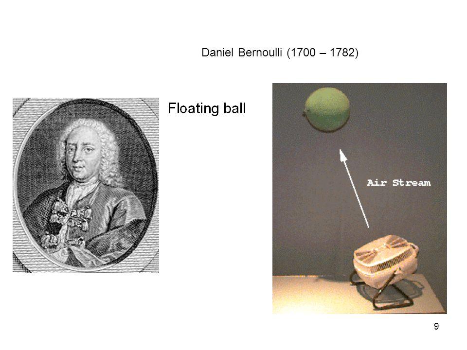 Daniel Bernoulli (1700 – 1782)