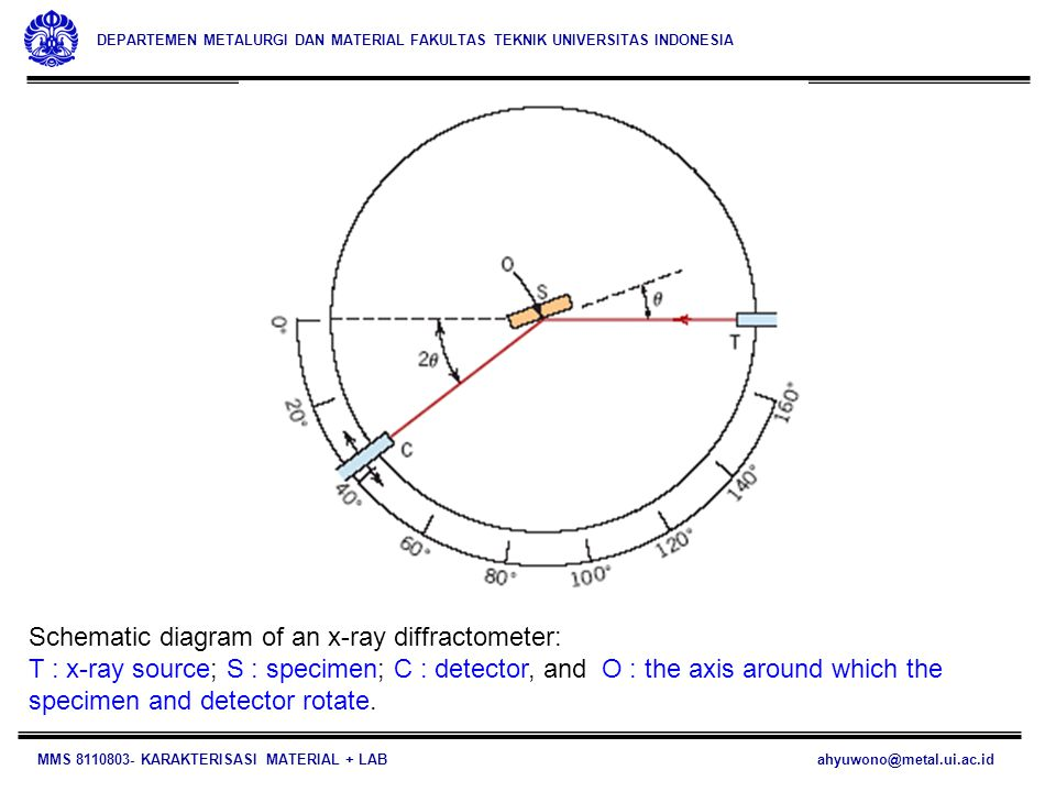 Schematic diagram of an x-ray diffractometer: