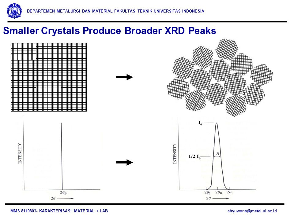 Smaller Crystals Produce Broader XRD Peaks