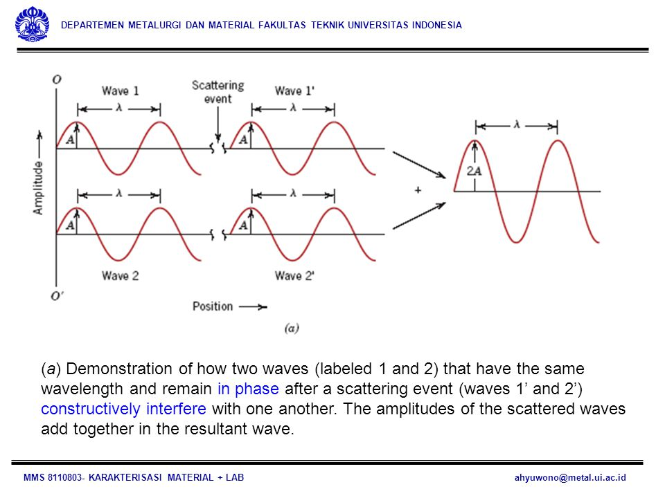 (a) Demonstration of how two waves (labeled 1 and 2) that have the same wavelength and remain in phase after a scattering event (waves 1' and 2') constructively interfere with one another.