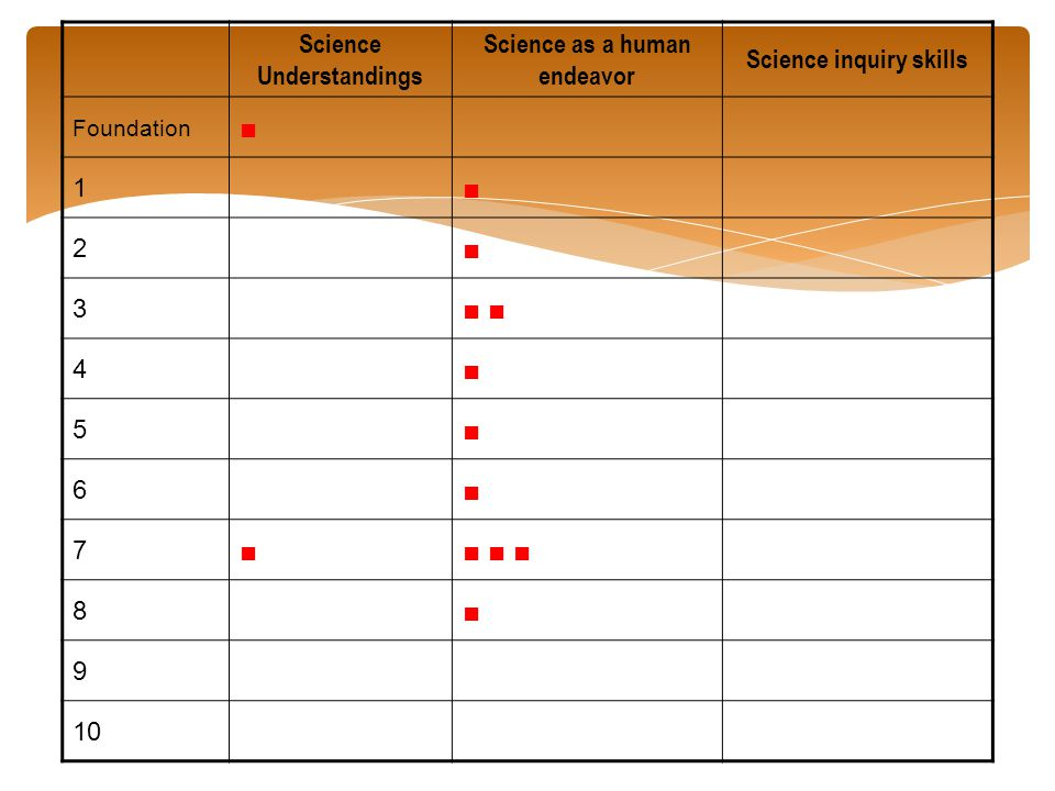 ■ ■ ■ ■ ■ ■ Science Understandings Science as a human endeavor