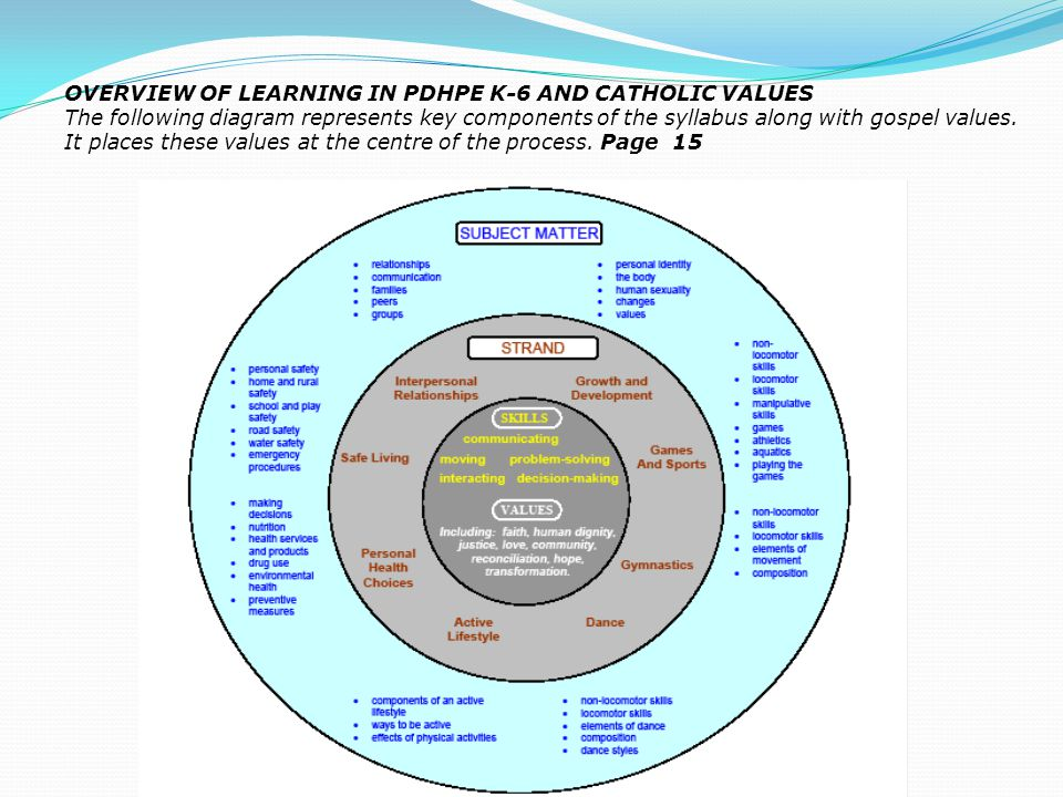 OVERVIEW OF LEARNING IN PDHPE K-6 AND CATHOLIC VALUES