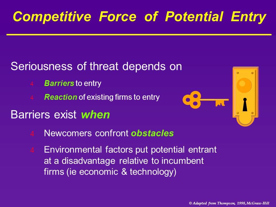 Competitive Force of Potential Entry