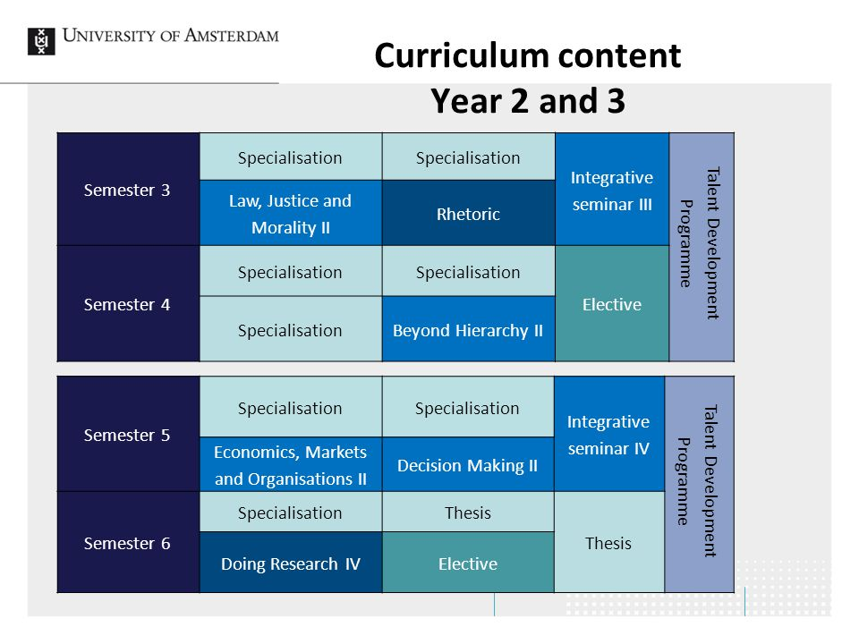 Curriculum content Year 2 and 3