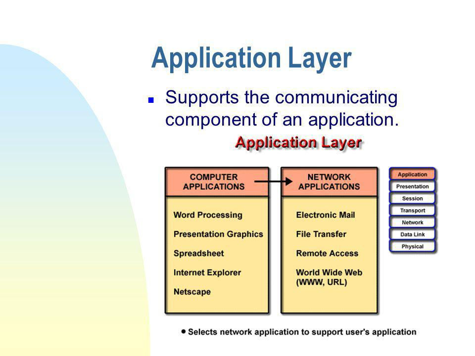 Application Layer Supports the communicating component of an application.