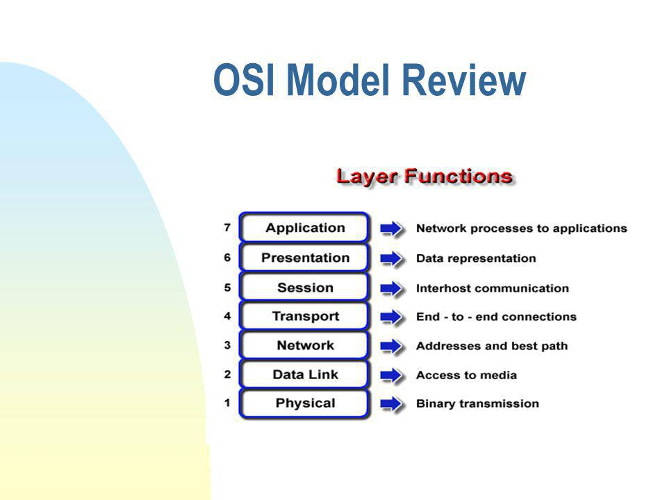 OSI Model Review