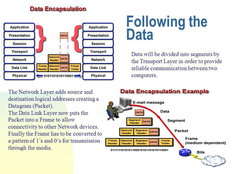 Following the Data Data will be divided into segments by the Transport Layer in order to provide reliable communication between two computers.