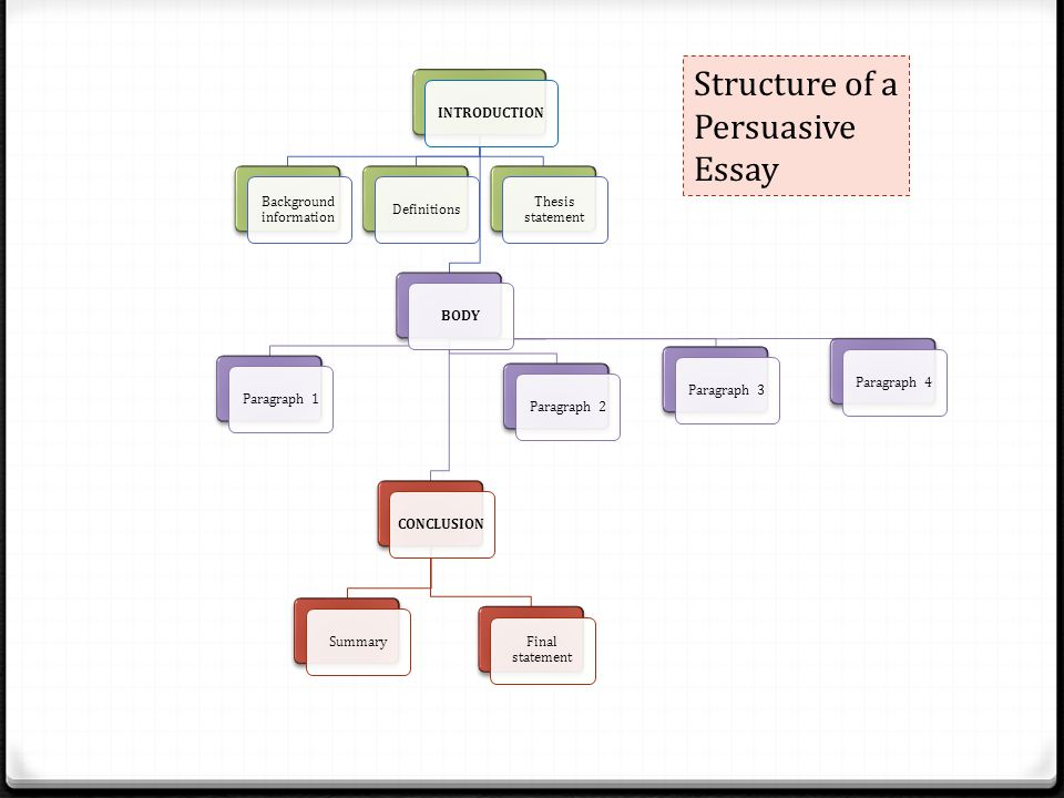 paragraph structure persuasive essay The main aim of a persuasive essay is to effective persuasive essay without an introduc-tory paragraph that properly the structure of the.
