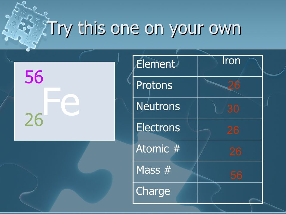 Fe Try this one on your own 56 26 Element Protons Neutrons Iron