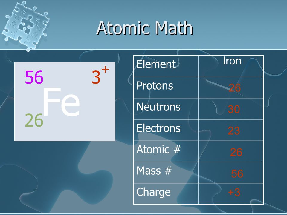 Fe Atomic Math 56 3+ 26 Element Protons Neutrons Iron Electrons