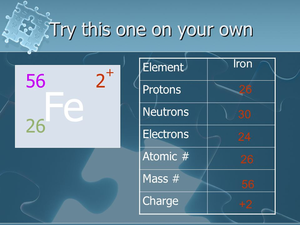 Fe Try this one on your own 56 2+ 26 Element Protons Neutrons Iron