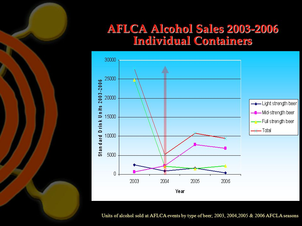 AFLCA Alcohol Sales 2003-2006 Individual Containers