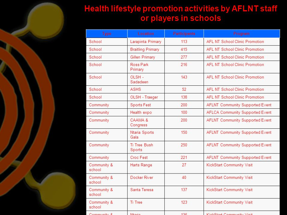 Health lifestyle promotion activities by AFLNT staff or players in schools