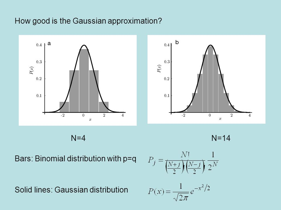 How good is the Gaussian approximation