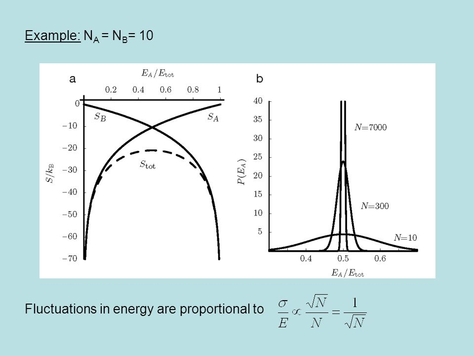 Example: NA = NB= 10 Fluctuations in energy are proportional to