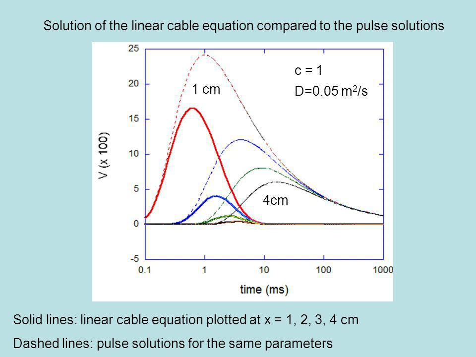 Solution of the linear cable equation compared to the pulse solutions