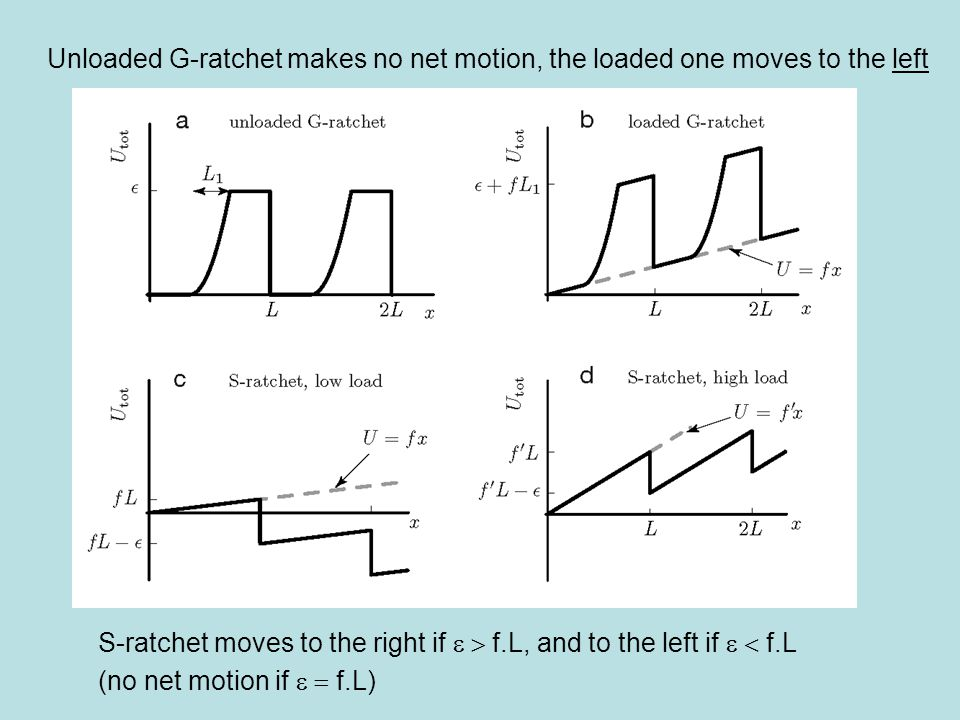 Unloaded G-ratchet makes no net motion, the loaded one moves to the left
