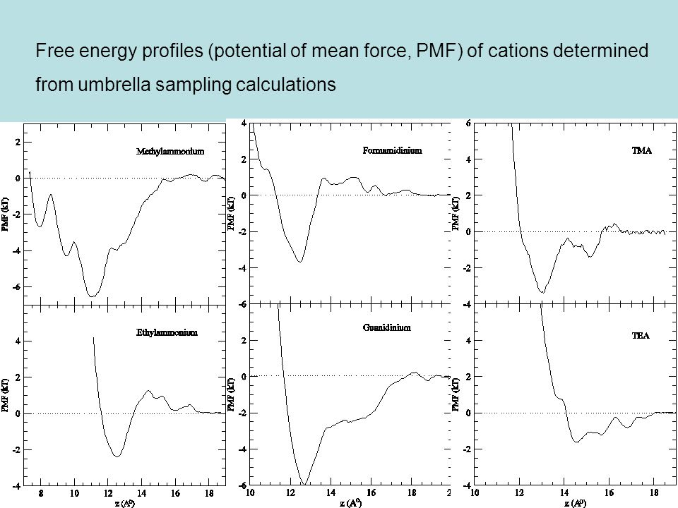 Free energy profiles (potential of mean force, PMF) of cations determined